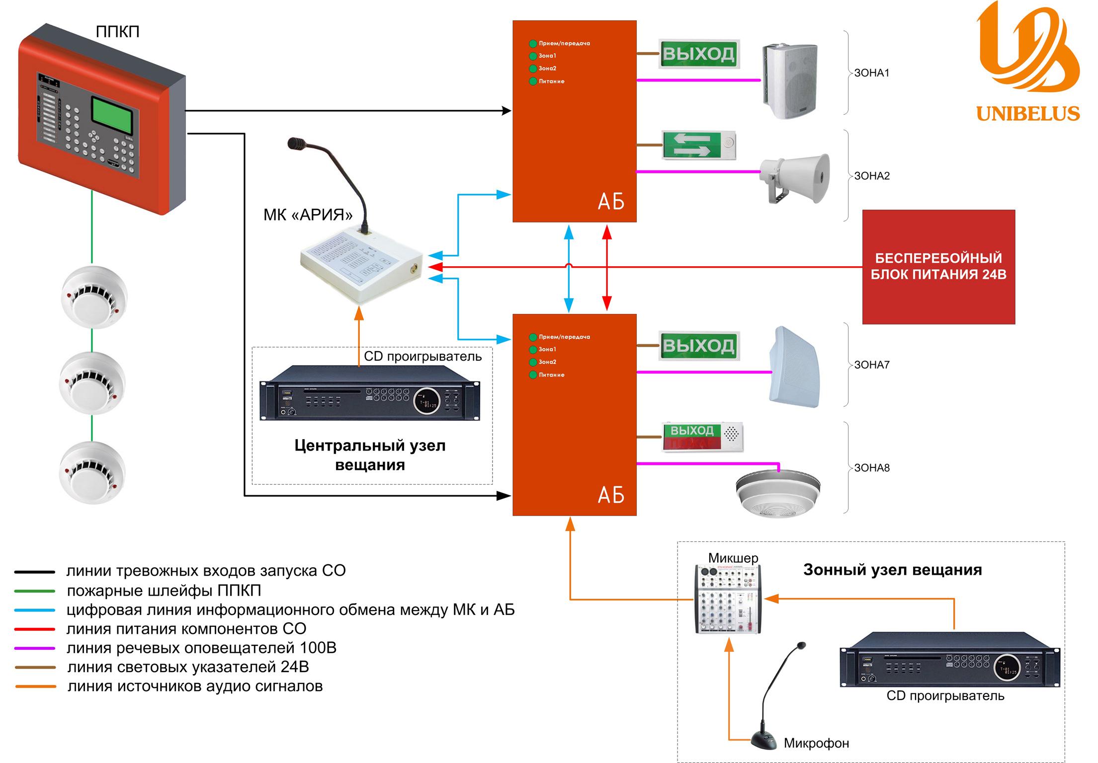 Система оповещения Ария для офисного центра