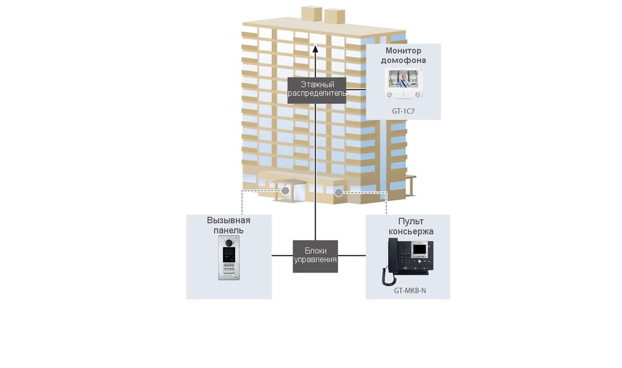 Система домофонии многоквартирного дома на 40 квартир