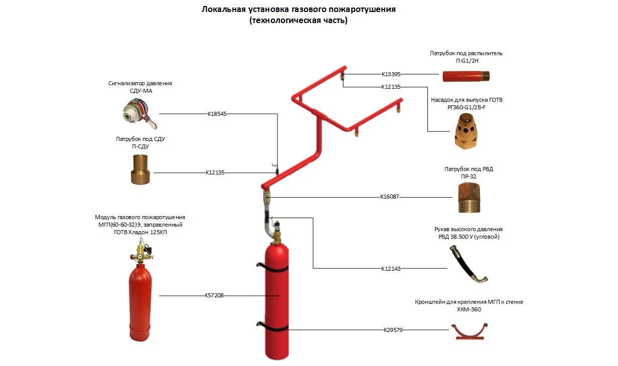 Система автоматического газового пожаротушения Серверной.Технология.