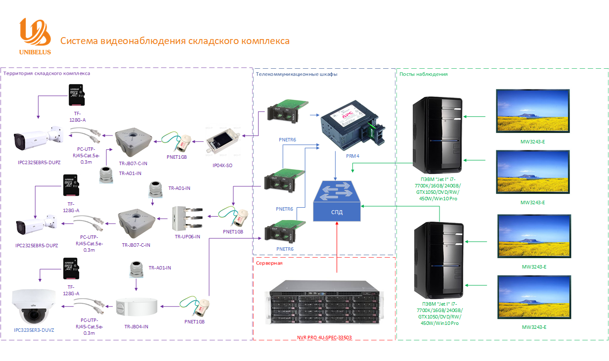 Система видеонаблюдения складского комплекса