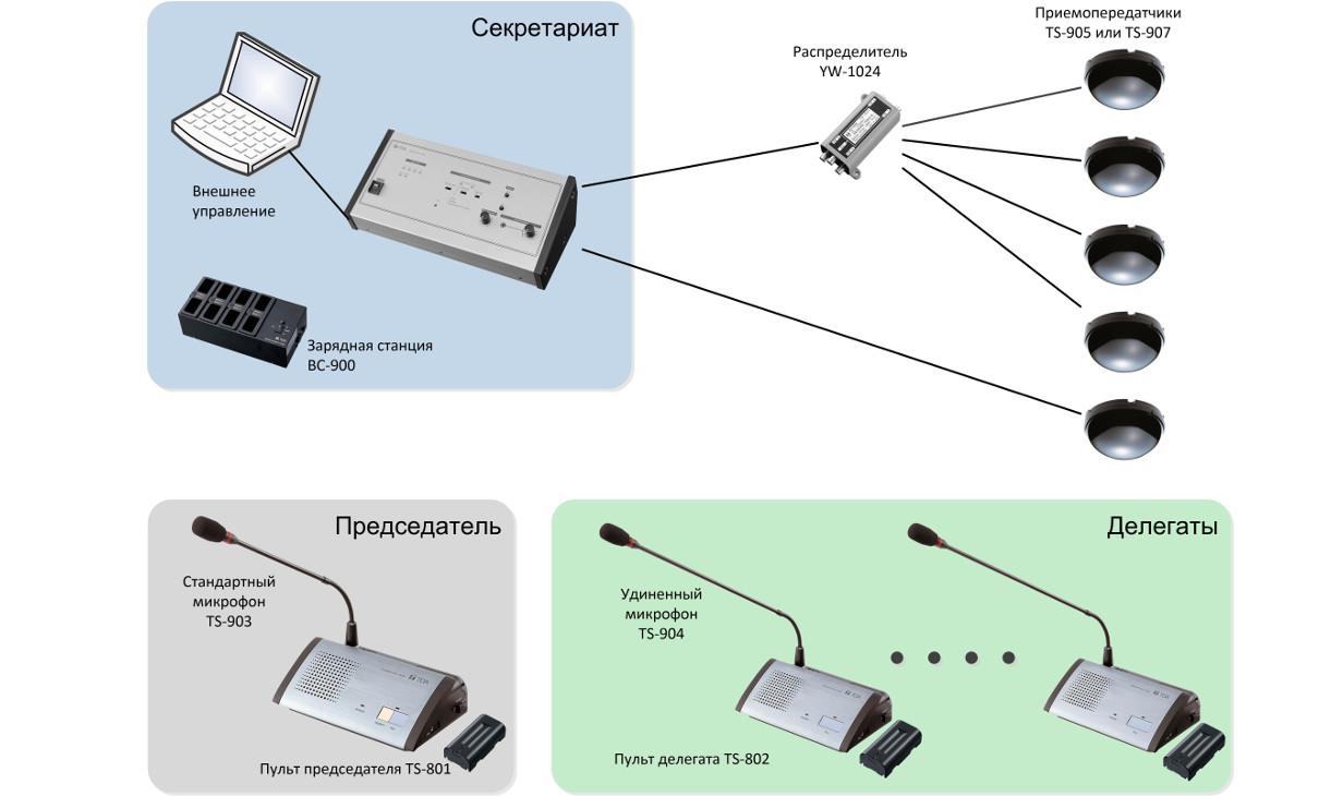 Беспроводная ИК конференц-система на 12 участников