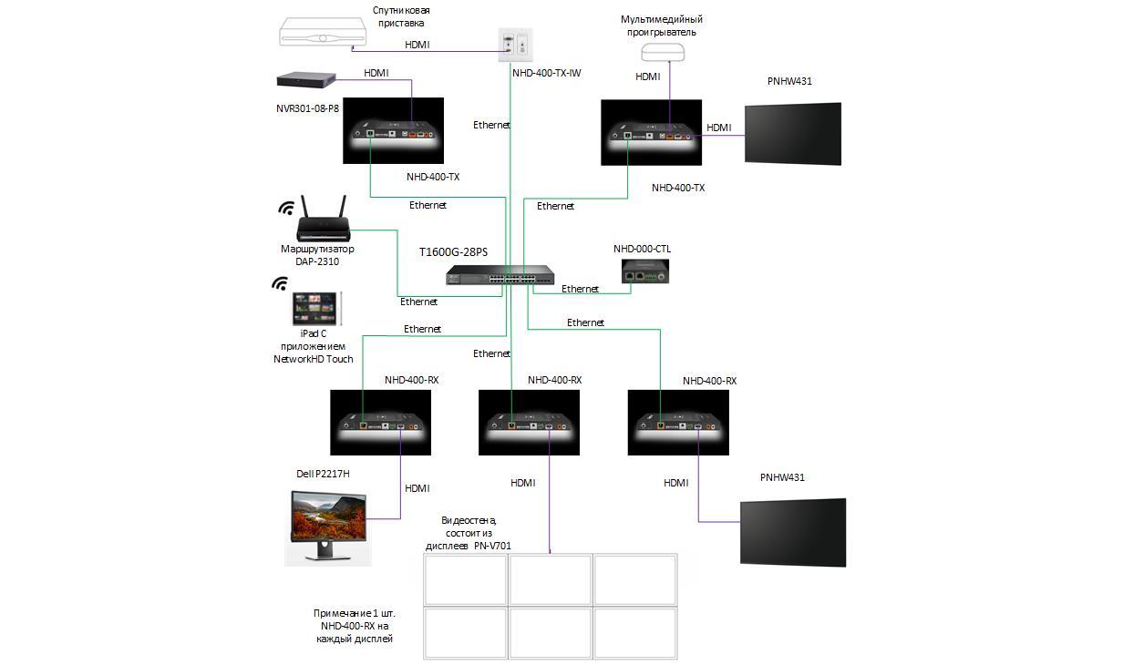 Видеостена для поста видеонаблюдения