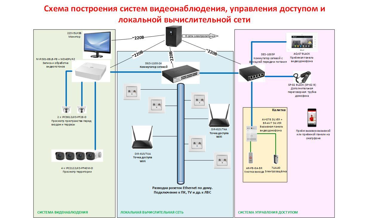 Видеонаблюдение и контроль доступа для коттеджа.